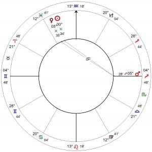 Sun-Venus square Mars