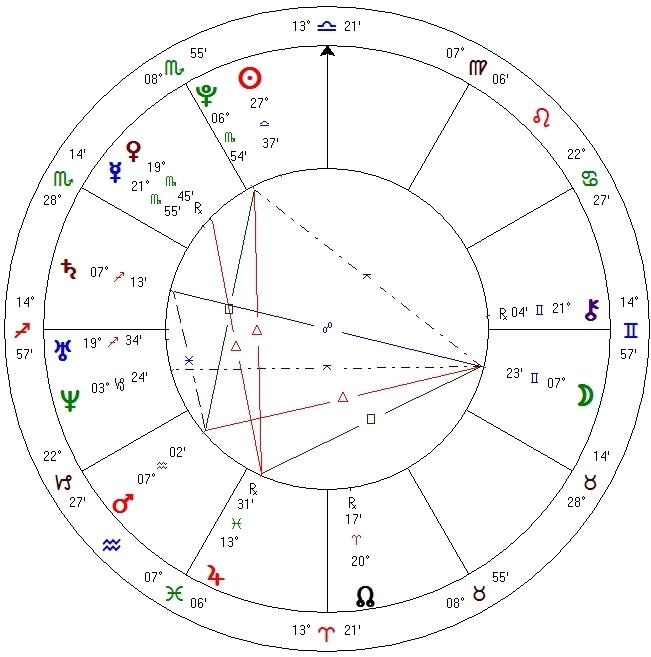 Tamerlan Tsarnaev birth chart