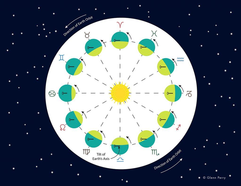 Zodiac Signs and Seasons