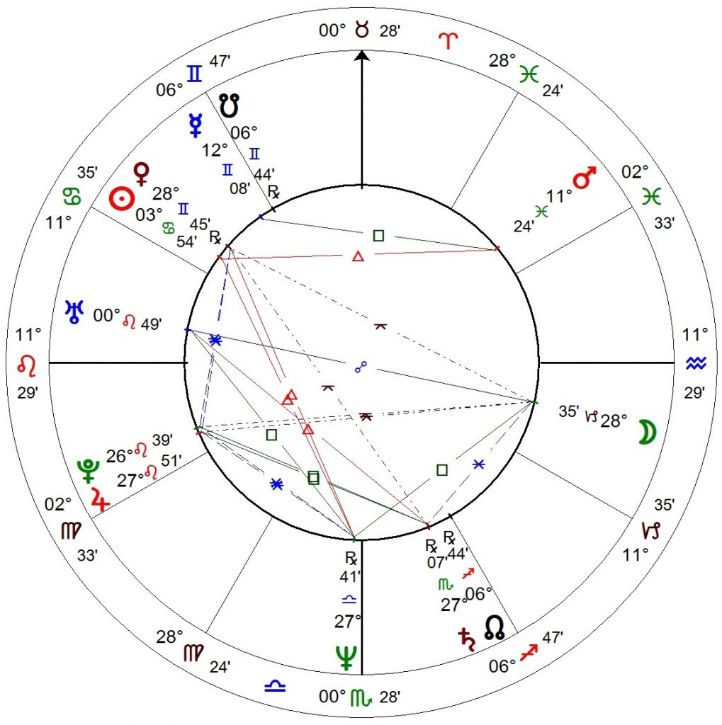 Birth chart of Anthony Bourdain, Sun is opposed by transiting Saturn